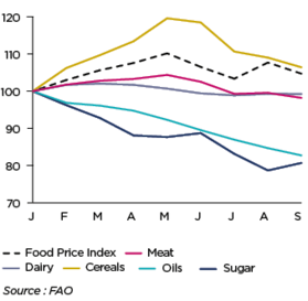 FOOD PRICE INDEX (100 = JANUARY 2018)