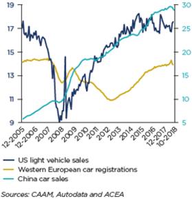 Automotive / Estudios económicos - Coface